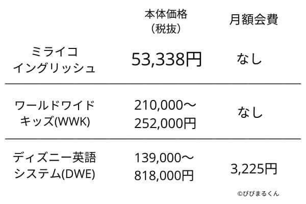 英語教材の価格表